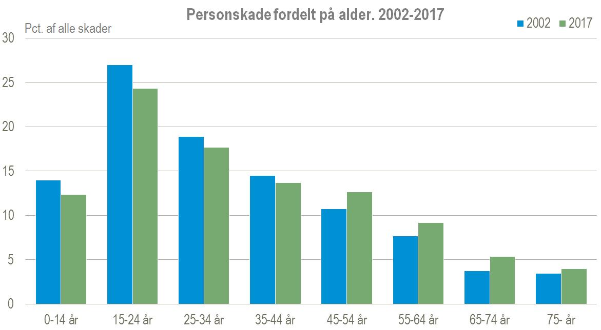 personskade efter alder figur 4