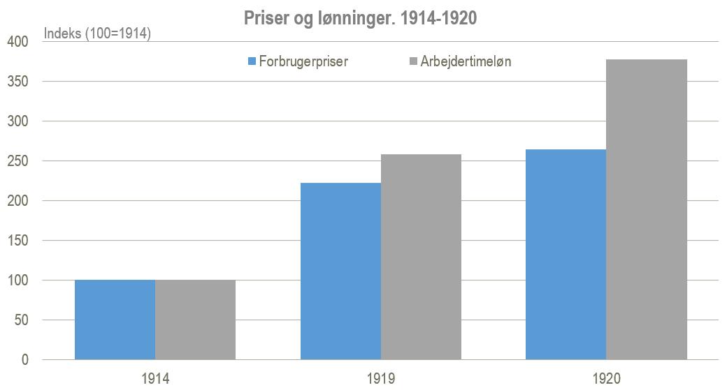 priser og lønninger figur 2
